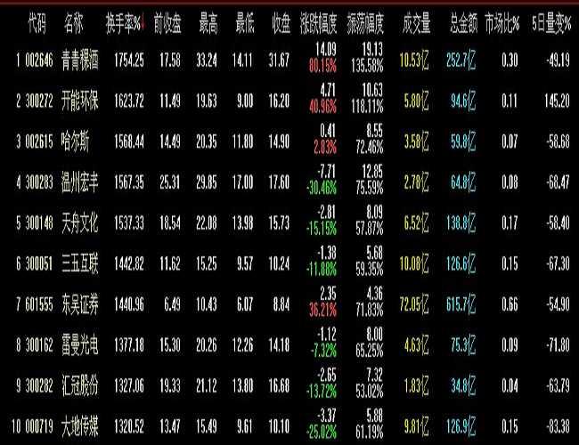 上半年a股市场人气扫描 青青稞酒换手超17倍成